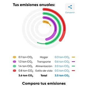 Huella de carbono y sostenibilidad