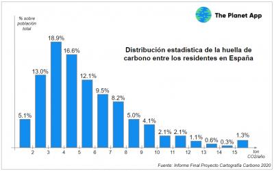 Distribución estadística de la huella de carbono de la sociedad española