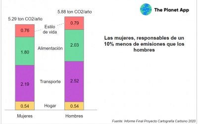 Mujeres, hombres y clima: ¿varía la huella de carbono por género?