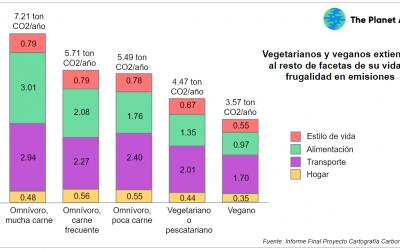 Cómo se correlan las emisiones de carbono y el tipo de dieta? (y no sólo las relacionadas con alimentación…)