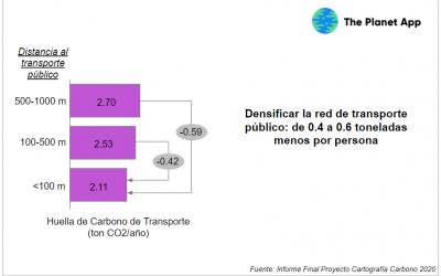 ¿Cómo afecta la proximidad del transporte público a las emisiones de CO2 a escala personal?