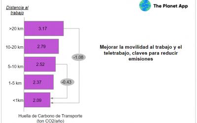 Reducción de las emisiones de CO2 por el teletrabajo