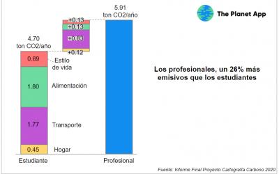 Diferencia entre la huella de carbono de profesionales y estudiantes.