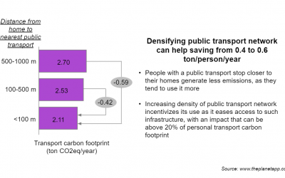On how proximity to public transport affects CO2 emissions at personal scale