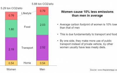 Women, men, and climate change: does the carbon footprint vary by gender?