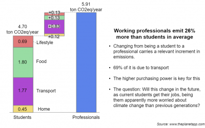 The difference between the carbon footprint of students and professionals