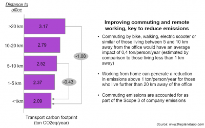 Remote work, a strategy to reduce CO2 emissions
