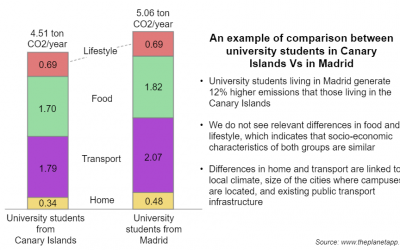 The carbon footprint of university students