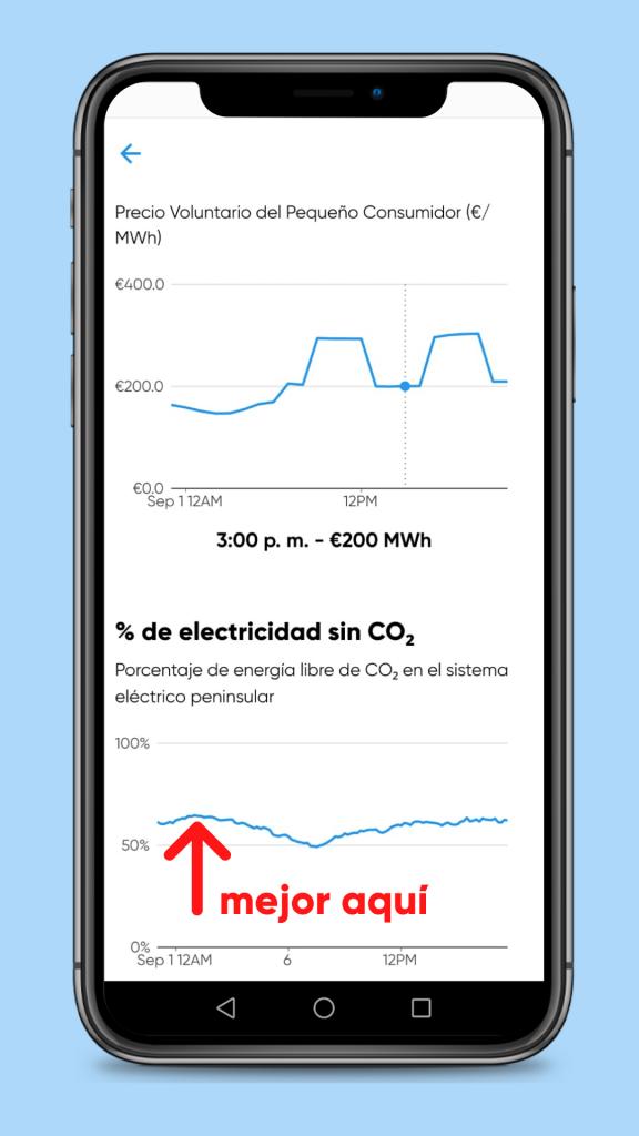 energía libre de CO2
